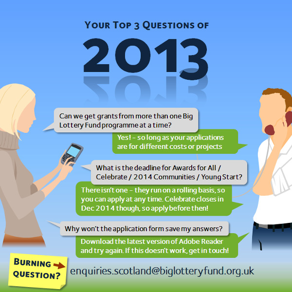Your Top Qs of 2013