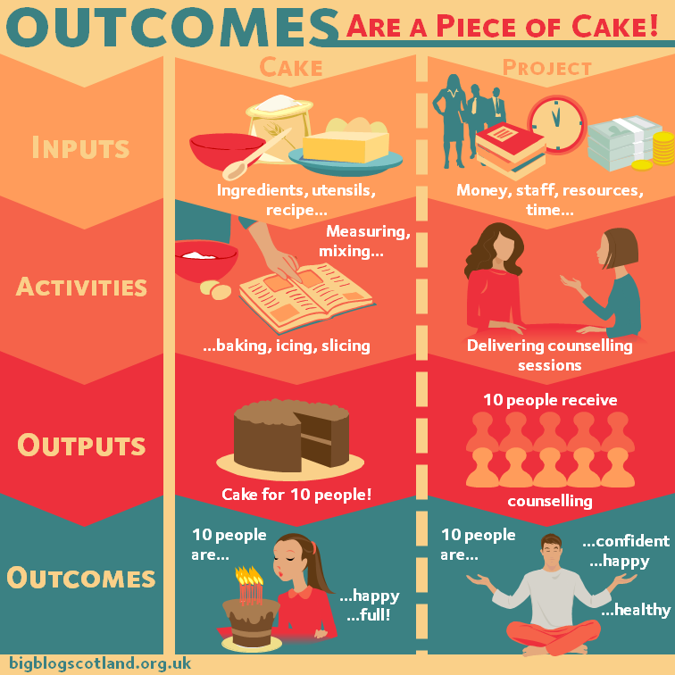 Outcomes are a Piece of Cake  © bigblogscotland.org.uk