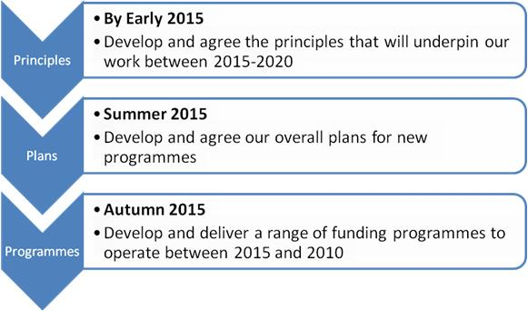 The Big Lottery Fund's plans for Scotland, 2015 to2020