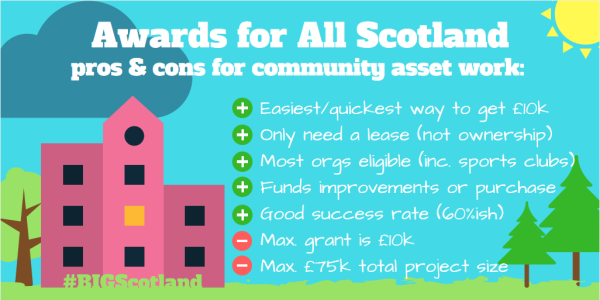 Pros and cons of applying to Awards for All for community assets projects