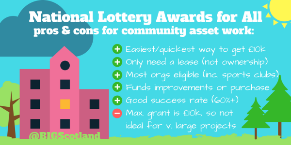 Using National Lottery Awards for All Scotland for community assets