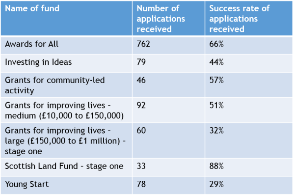 Success rates – what are your chances of receiving funding?