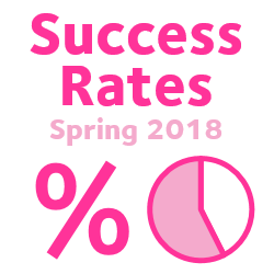 Success Rates – Spring 2018
