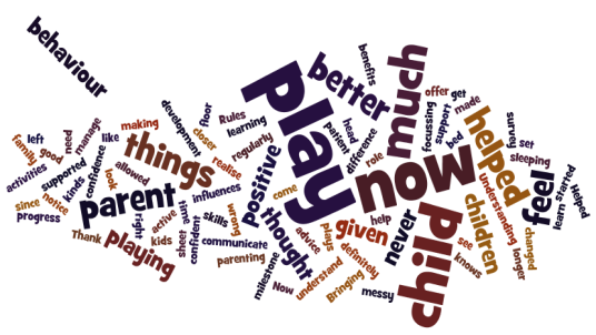 A word cloud containing words such as