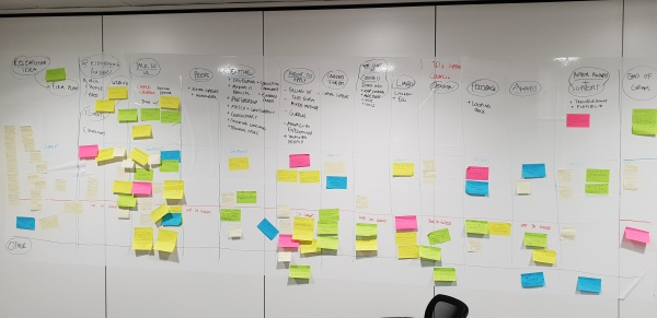 Post it notes mapping out our customers' journey applying for our funding