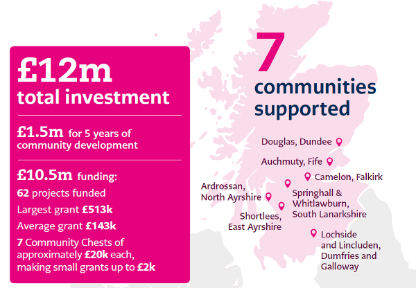 Map of Scotland showing locations of 7 Our Place communities, and breaking down the £12m investment.  £1.5m for 5 years community development  £10.5m funding, with 62 projects funded, largest grant of £513,000 and average grant of £143,000.  7 Community Chests of around £20,000 each, making grants up to £2,000