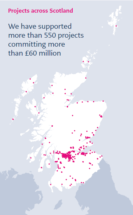 Map showing wide distribution of funded projects across Scotland, covering all local authorities