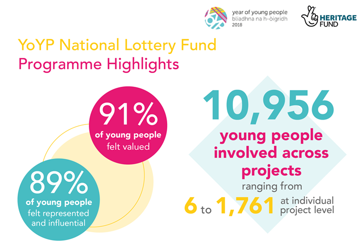 Infographic of programme highlights: 91% of young people felt valued; 89% of young people felt represented and influential; 10,956 young people involved across projects ranging from 6 to 1,761 participants